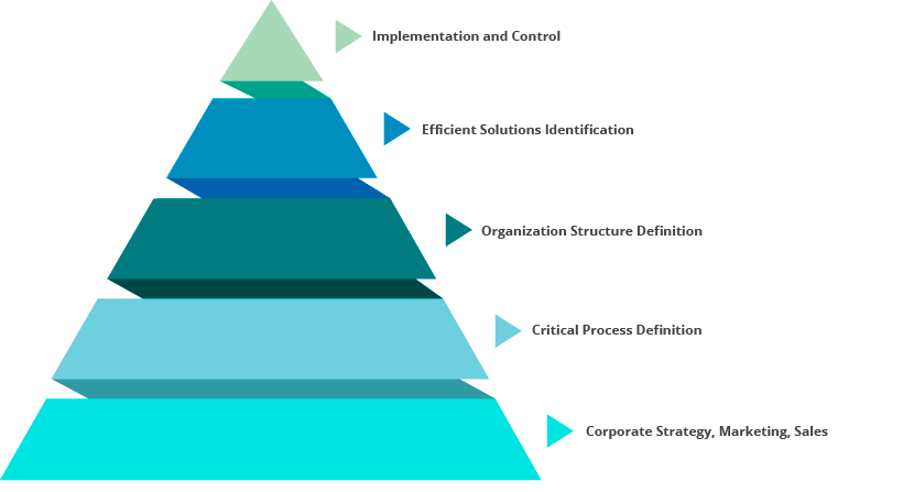 pics How to Develop a Capital Improvement Plan